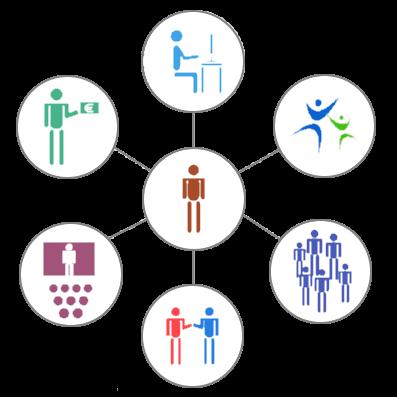 Hulp, ondersteuning en begeleindg: de client centraal